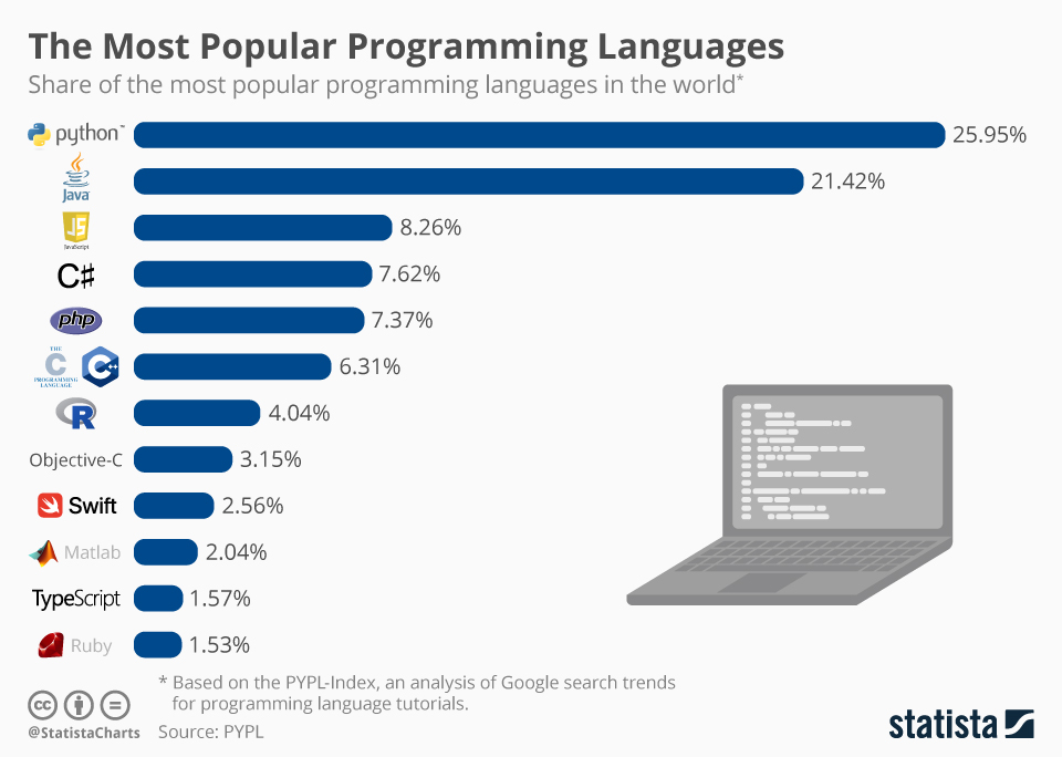 Staff augmentation technologies popular languages.