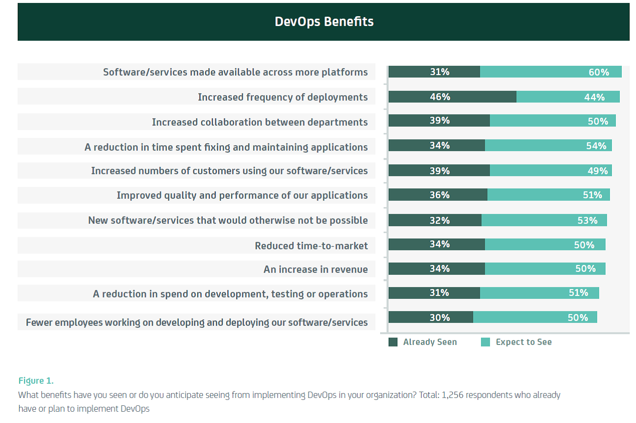 Chart with the benefit of enterprise DevOps adoption