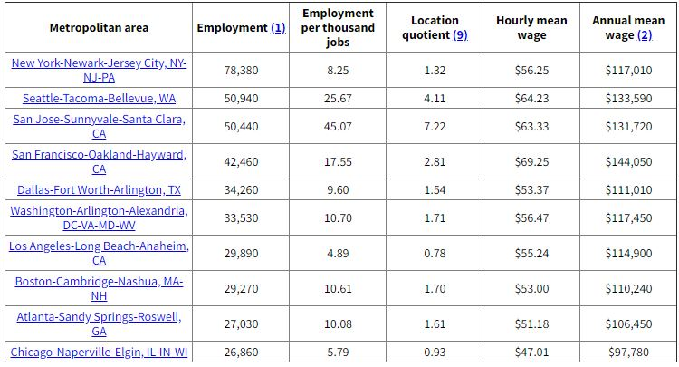 Data for developer jobs by metro areas for staff augmentation argument.