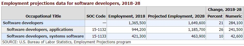 Data chart for the change of developer demand till 2028 for staff augmentation argument.
