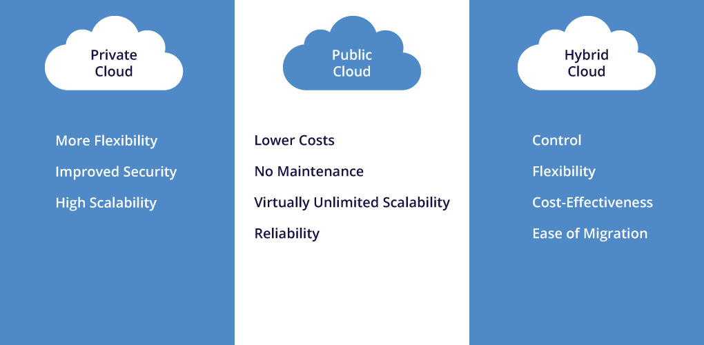 Image with benefits of various cloud platforms.