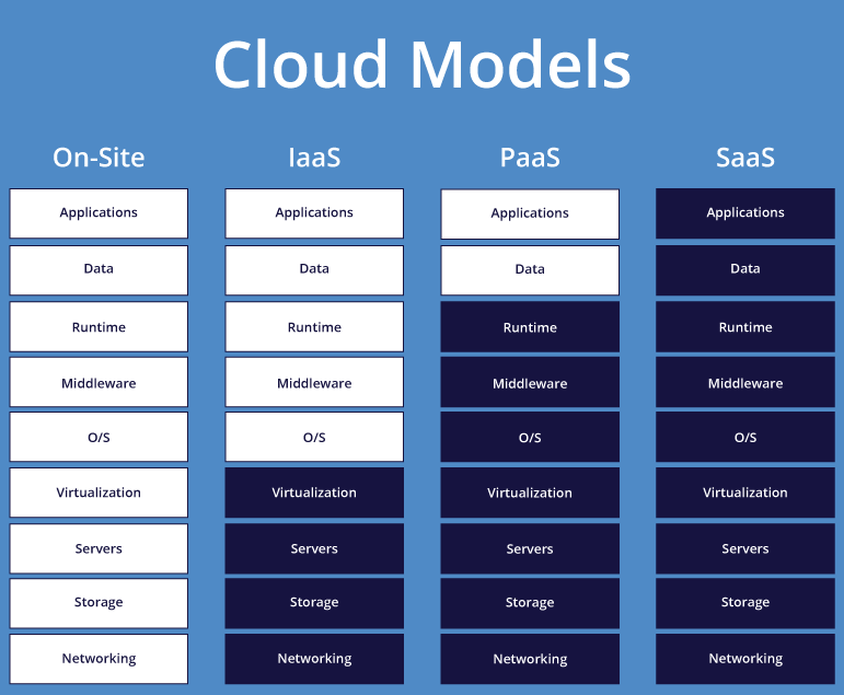 Cloud model infograph for custom software development