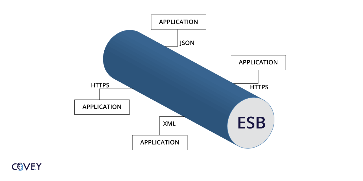 Enterprise Service Bus integration