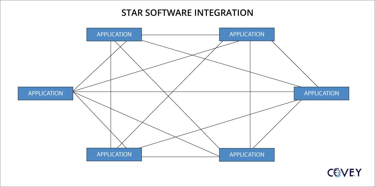 Star integration chart for software